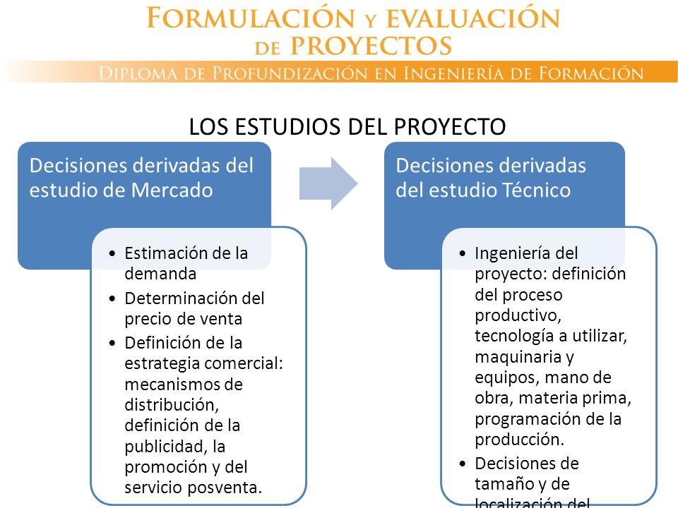 LOS ESTUDIOS DEL PROYECTO Decisiones derivadas del estudio de Mercado Estimación de la demanda Determinación del precio de venta Definición de la estr