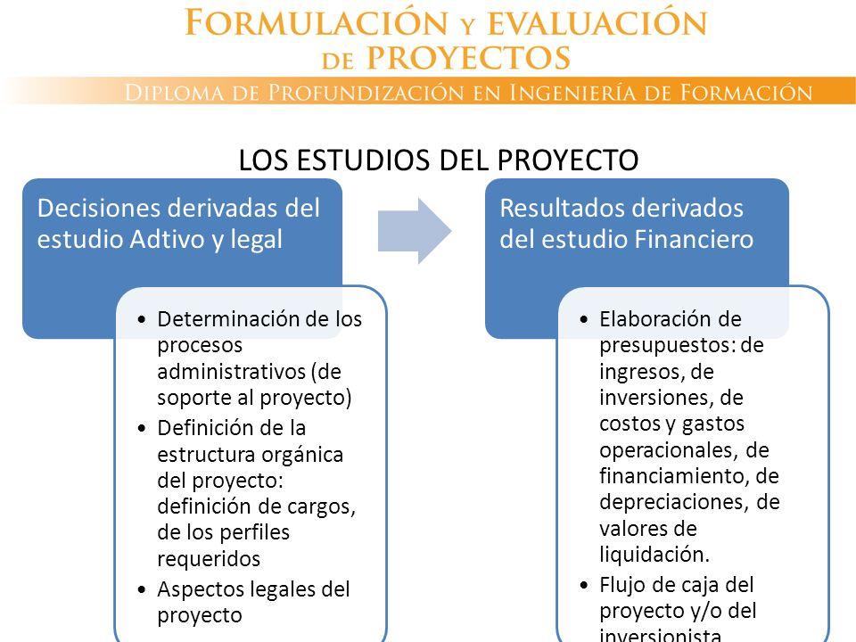 LOS ESTUDIOS DEL PROYECTO Decisiones derivadas del estudio Adtivo y legal Determinación de los procesos administrativos (de soporte al proyecto) Defin