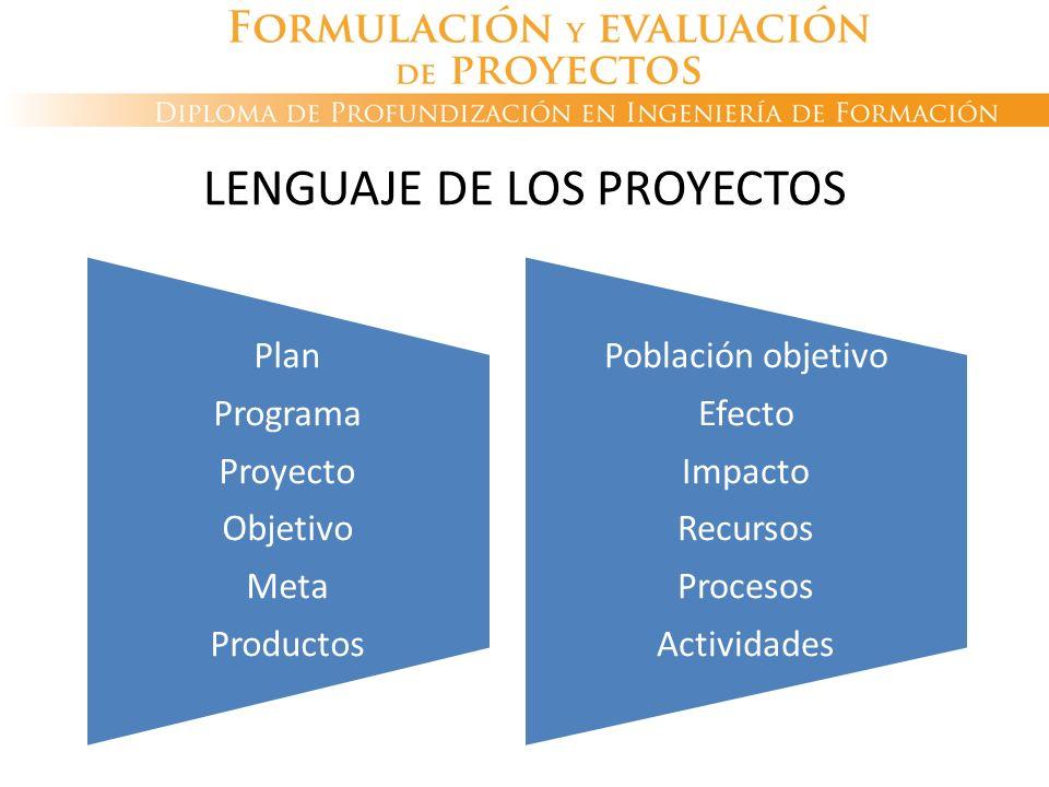LENGUAJE DE LOS PROYECTOS Plan Programa Proyecto Objetivo Meta Productos Población objetivo Efecto Impacto Recursos Procesos Actividades