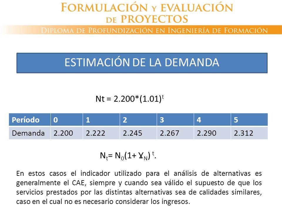 Período012345 Demanda2.2002.2222.2452.2672.2902.312 ESTIMACIÓN DE LA DEMANDA N t = N 0 (1+ Ɣ N ) t. Nt = 2.200*(1.01) t En estos casos el indicador ut