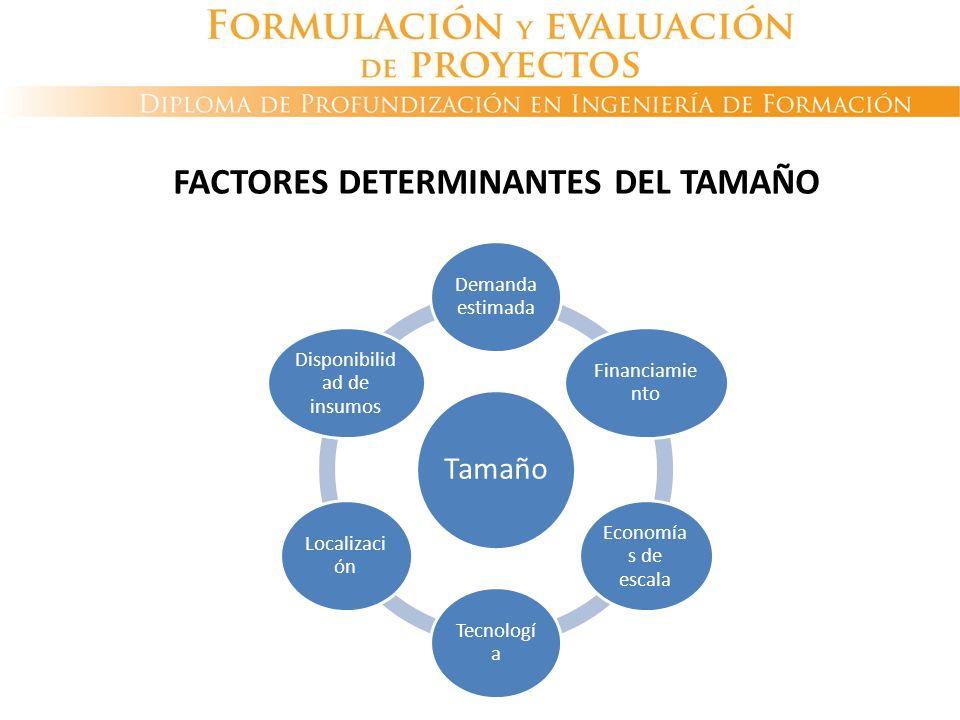 FACTORES DETERMINANTES DEL TAMAÑO Tamaño Demanda estimada Financiamie nto Economía s de escala Tecnologí a Localizaci ón Disponibilid ad de insumos