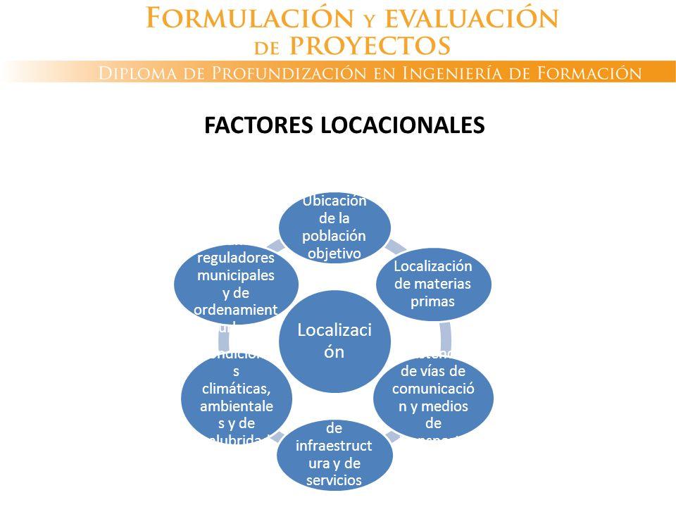 FACTORES LOCACIONALES Localizaci ón Ubicación de la población objetivo Localización de materias primas Existencia de vías de comunicació n y medios de