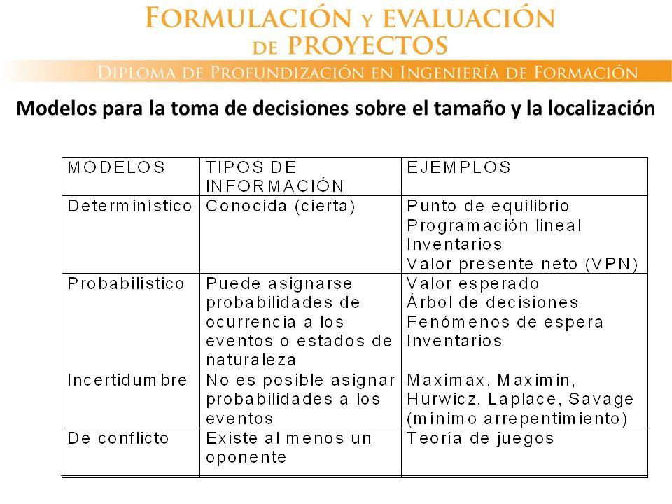 Modelos para la toma de decisiones sobre el tamaño y la localización