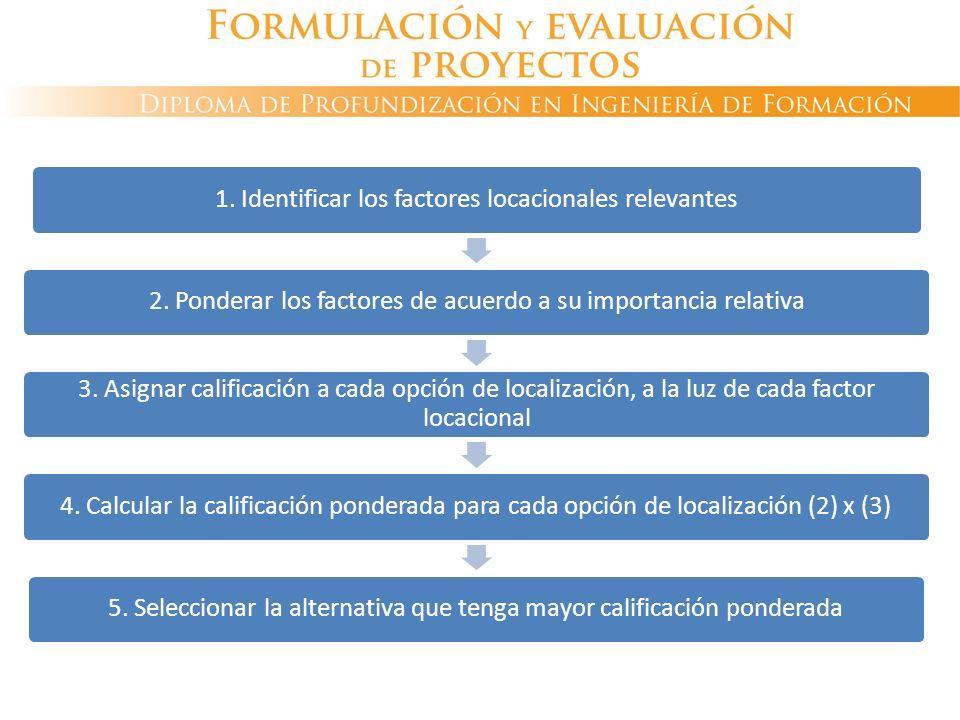 DECISIÓN DE LOCALIZACIÓN Método cualitativo de calificación por puntos 1. Identificar los factores locacionales relevantes2. Ponderar los factores de