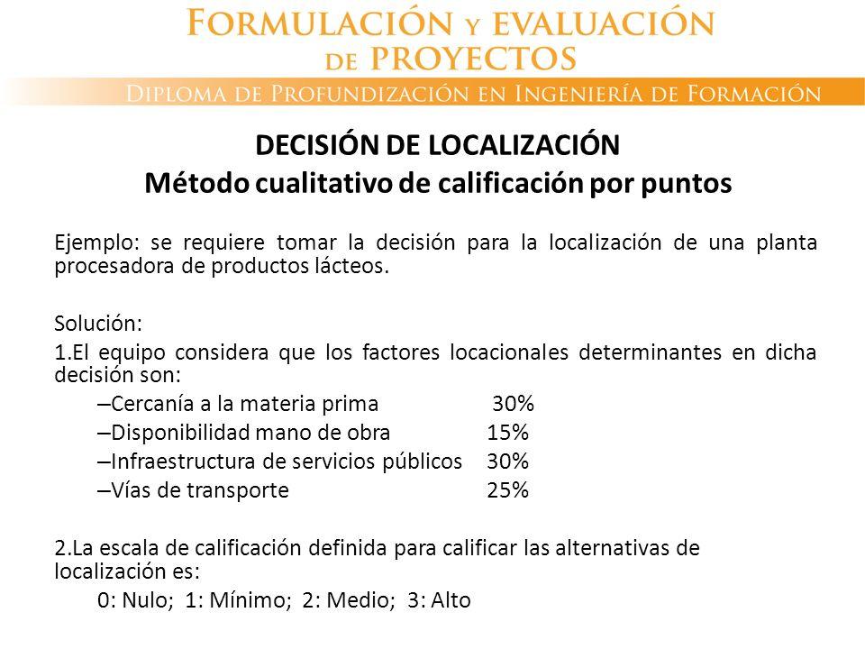 DECISIÓN DE LOCALIZACIÓN Método cualitativo de calificación por puntos Ejemplo: se requiere tomar la decisión para la localización de una planta proce