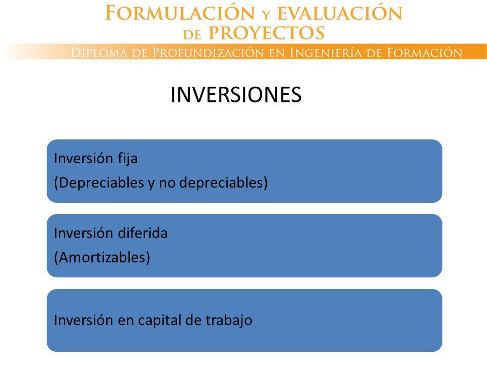 Inversión fija (Depreciables y no depreciables) Inversión diferida (Amortizables) Inversión en capital de trabajo INVERSIONES