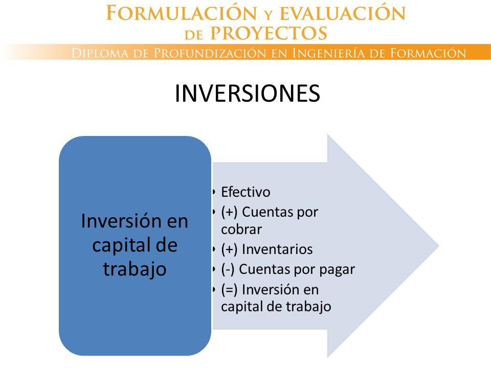 Efectivo (+) Cuentas por cobrar (+) Inventarios (-) Cuentas por pagar (=) Inversión en capital de trabajo Inversión en capital de trabajo INVERSIONES