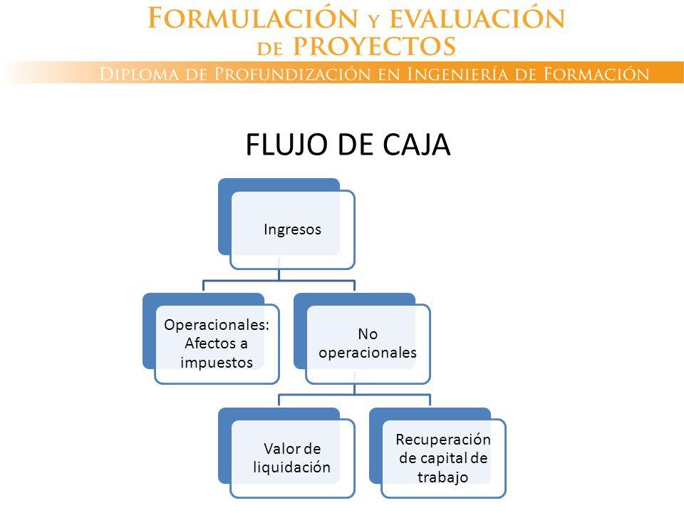 Ingresos Operacionales: Afectos a impuestos No operacionales Valor de liquidación Recuperación de capital de trabajo FLUJO DE CAJA