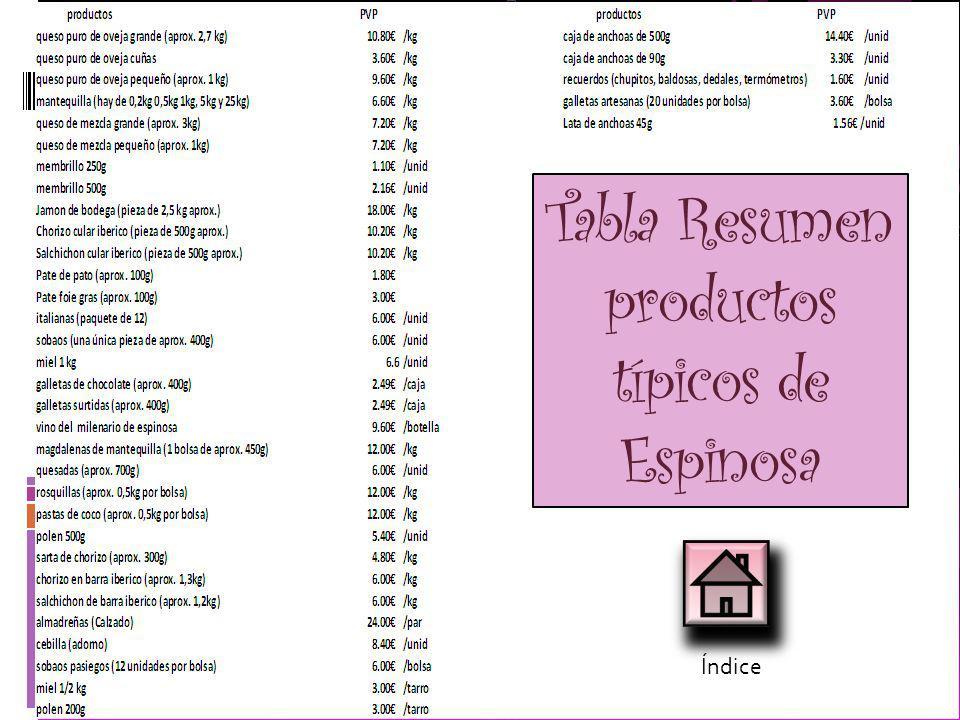 JAMON DE BODEGA: PRECIO: 18/kg (2,50 kg aprox.) CHORIZO CULAR IBERICO: PRECIO: 10,20 /kg (0.5 kg aprox.) SALCHICHON CULAR IBERICO: PRECIO: 10,20 /kg (