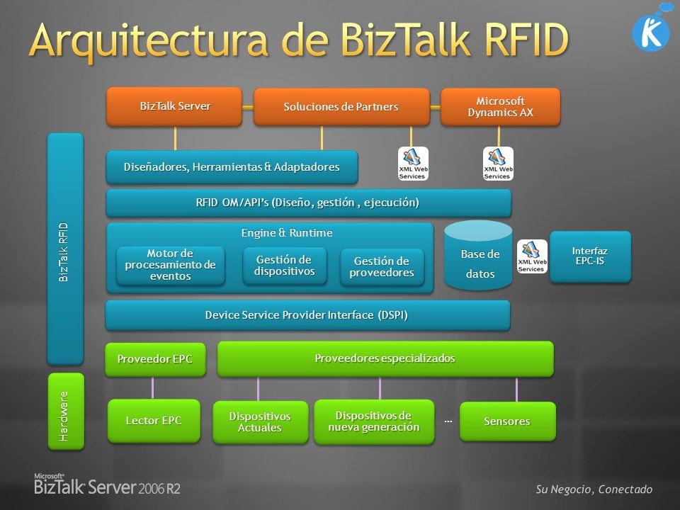 Su Negocio, Conectado Device Service Provider Interface (DSPI) Dispositivos de nueva generación Proveedores especializados RFID OM/APIs (Diseño, gesti