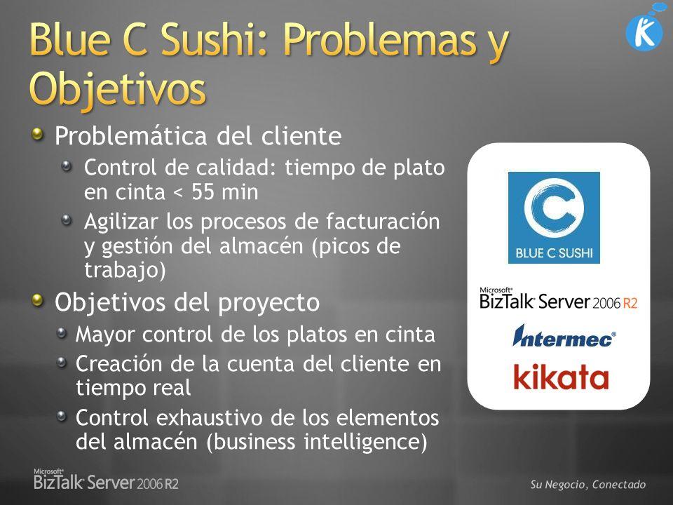 Su Negocio, Conectado Problemática del cliente Control de calidad: tiempo de plato en cinta < 55 min Agilizar los procesos de facturación y gestión de