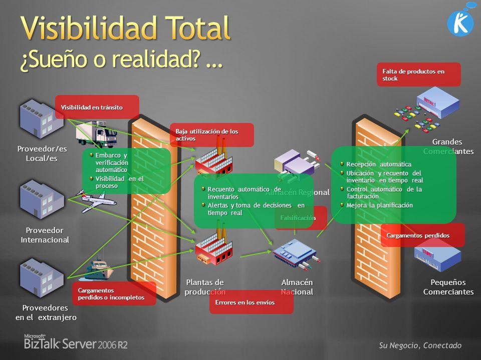 Gestor RFID Impresoras RFID Artículos con etiquetas RFID incorporadas Aplicaciones Servicios Web Lectores RFID