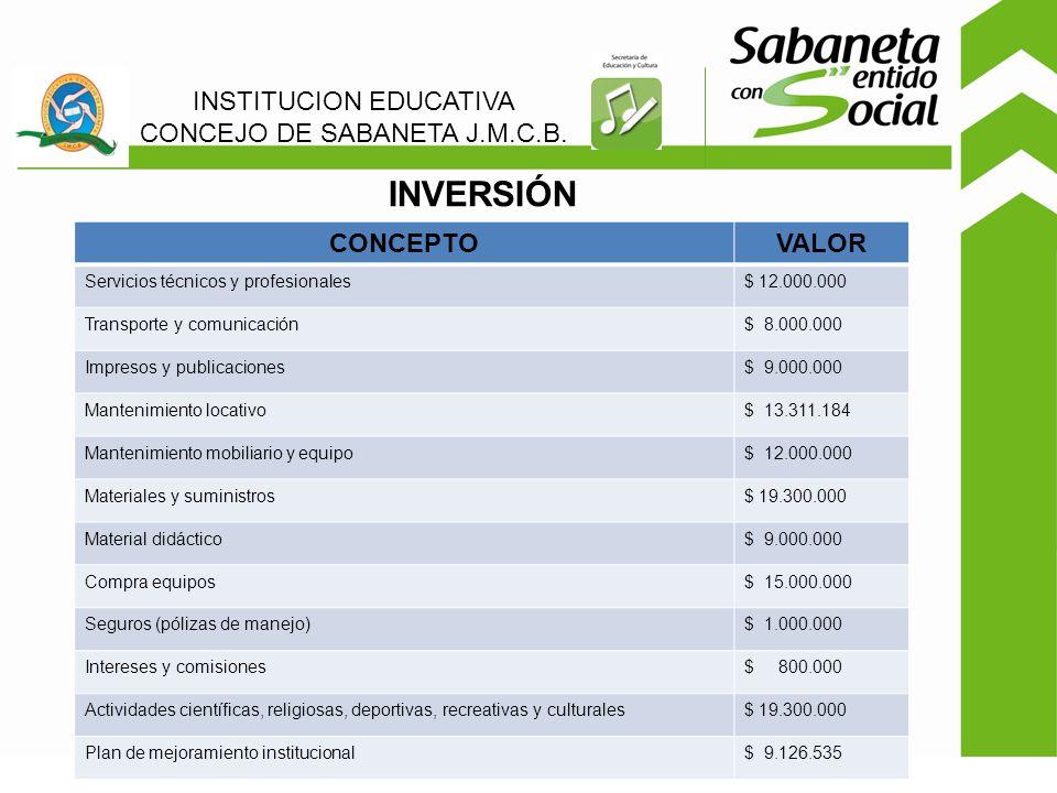 INVERSIÓN INSTITUCION EDUCATIVA CONCEJO DE SABANETA J.M.C.B.