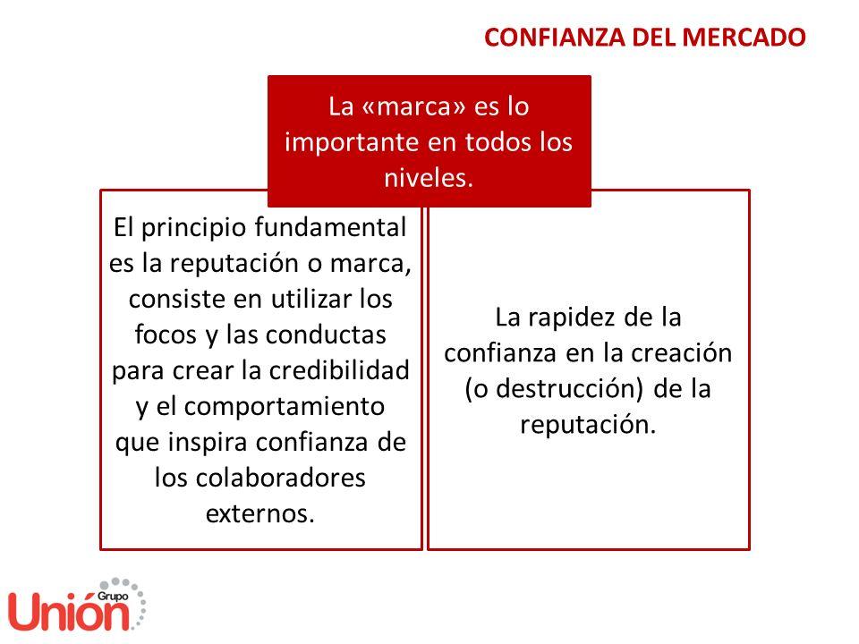 El principio fundamental es la reputación o marca, consiste en utilizar los focos y las conductas para crear la credibilidad y el comportamiento que i
