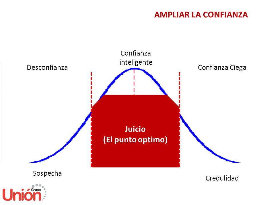 AMPLIAR LA CONFIANZA Desconfianza Confianza inteligente Confianza Ciega Sospecha Credulidad Juicio (El punto optimo)