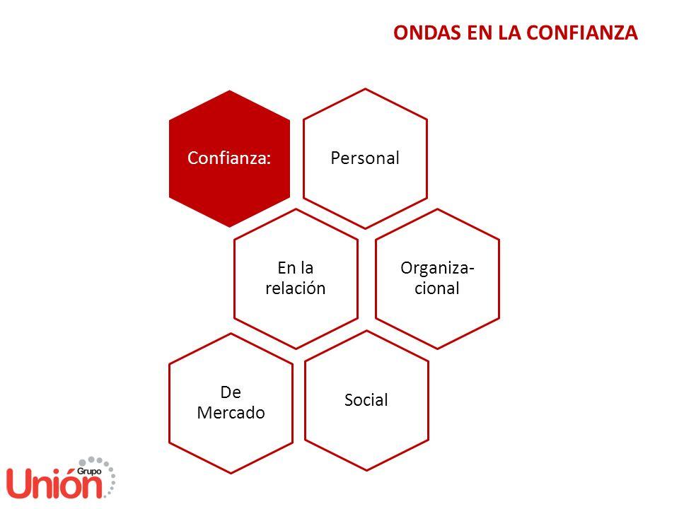 ONDAS EN LA CONFIANZA En la relación Confianza:Personal Organiza- cional De Mercado Social