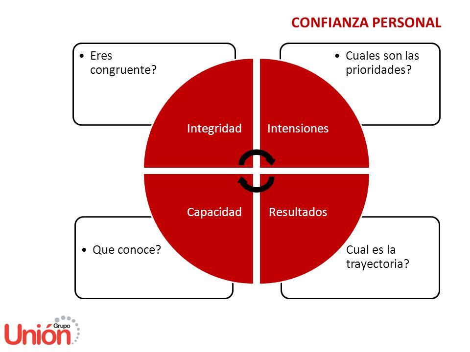 CONFIANZA EN LA RELACIÓN TRECE CONDUCTAS 3.Crear Transparencia 1.