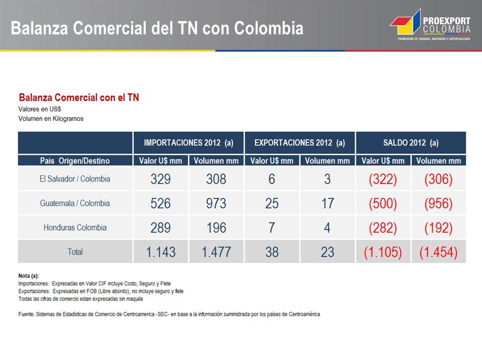 Balanza Comercial del TN con Colombia