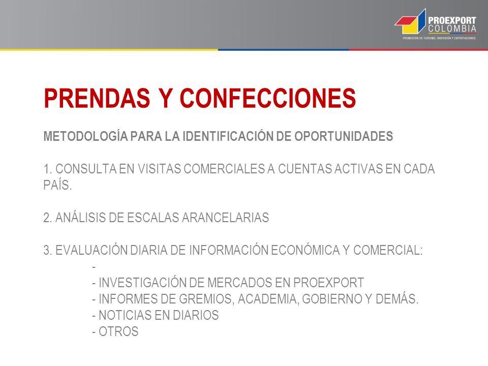 METODOLOGÍA PARA LA IDENTIFICACIÓN DE OPORTUNIDADES 1. CONSULTA EN VISITAS COMERCIALES A CUENTAS ACTIVAS EN CADA PAÍS. 2. ANÁLISIS DE ESCALAS ARANCELA