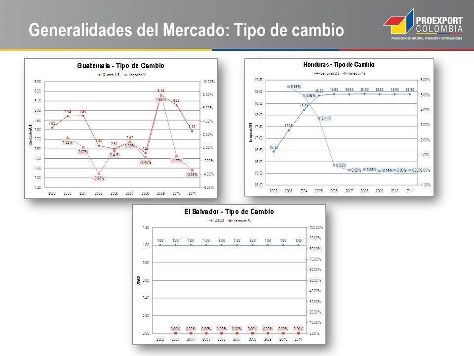 Generalidades del Mercado: Clima Fuente: World Indicators & Global Development Finance.