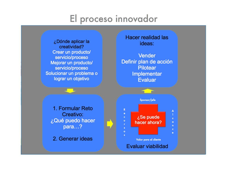Cómo generar ideas? Algunos tips basados en Agustín Medina