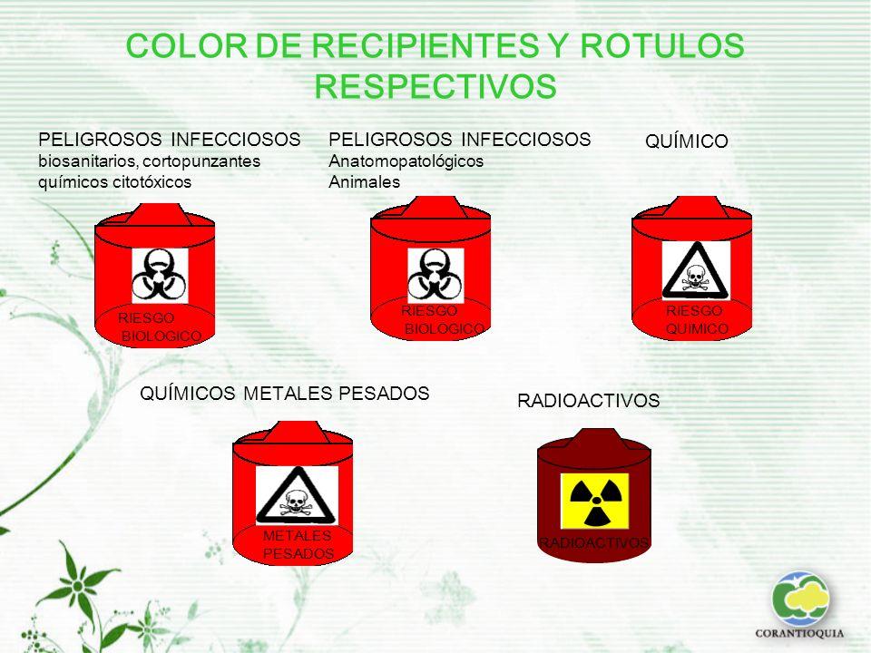 COLOR DE RECIPIENTES Y ROTULOS RESPECTIVOS PELIGROSOS INFECCIOSOS biosanitarios, cortopunzantes químicos citotóxicos RIESGO BIOLOGICO PELIGROSOS INFECCIOSOS Anatomopatológicos Animales QUÍMICO RIESGO BIOLOGICO RIESGO QUIMICO QUÍMICOS METALES PESADOS METALES PESADOS RADIOACTIVOS