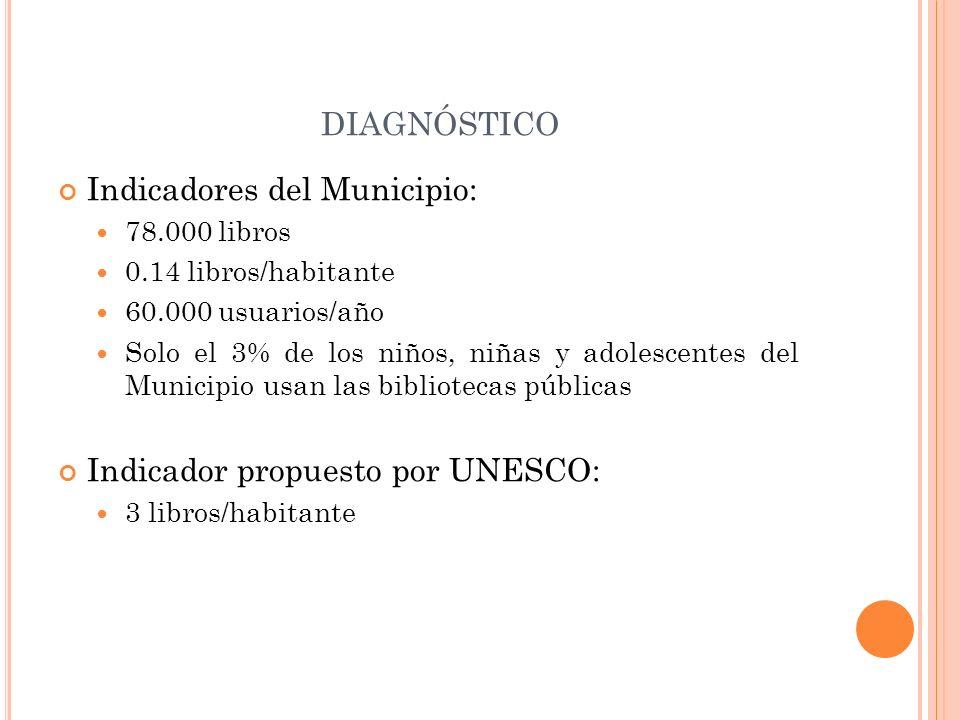 DIAGNÓSTICO Indicadores del Municipio: 78.000 libros 0.14 libros/habitante 60.000 usuarios/año Solo el 3% de los niños, niñas y adolescentes del Munic