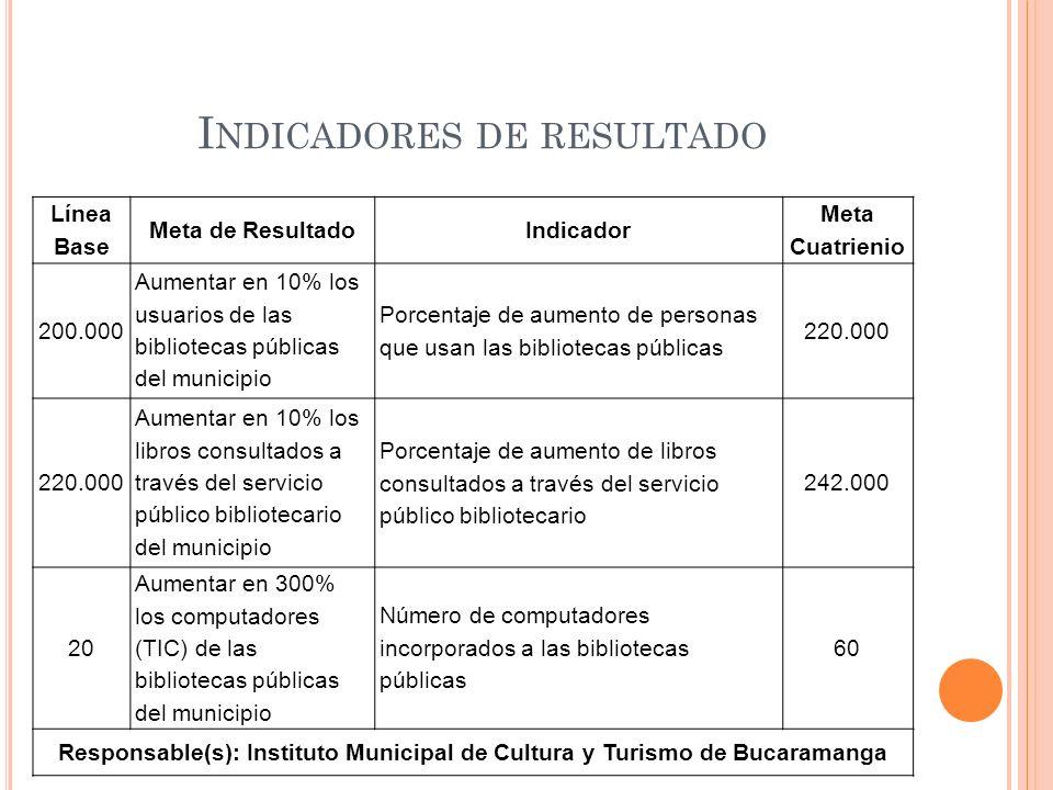 I NDICADORES DE RESULTADO Línea Base Meta de ResultadoIndicador Meta Cuatrienio 200.000 Aumentar en 10% los usuarios de las bibliotecas públicas del m