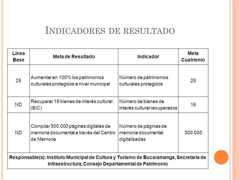 I NDICADORES DE RESULTADO Línea Base Meta de ResultadoIndicador Meta Cuatrienio 25 Aumentar en 100% los patrimonios culturales protegidos a nivel muni
