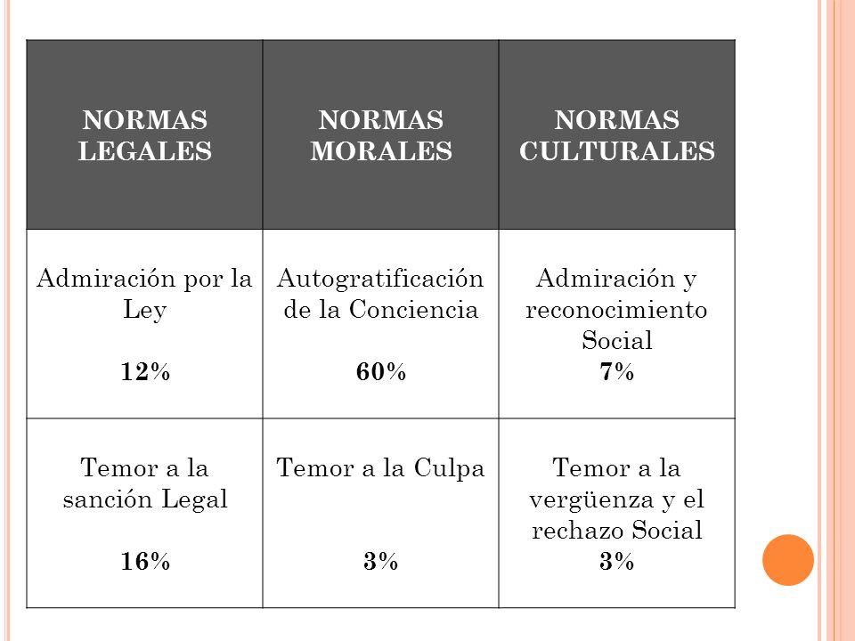 NORMAS LEGALES NORMAS MORALES NORMAS CULTURALES Admiración por la Ley 12% Autogratificación de la Conciencia 60% Admiración y reconocimiento Social 7%