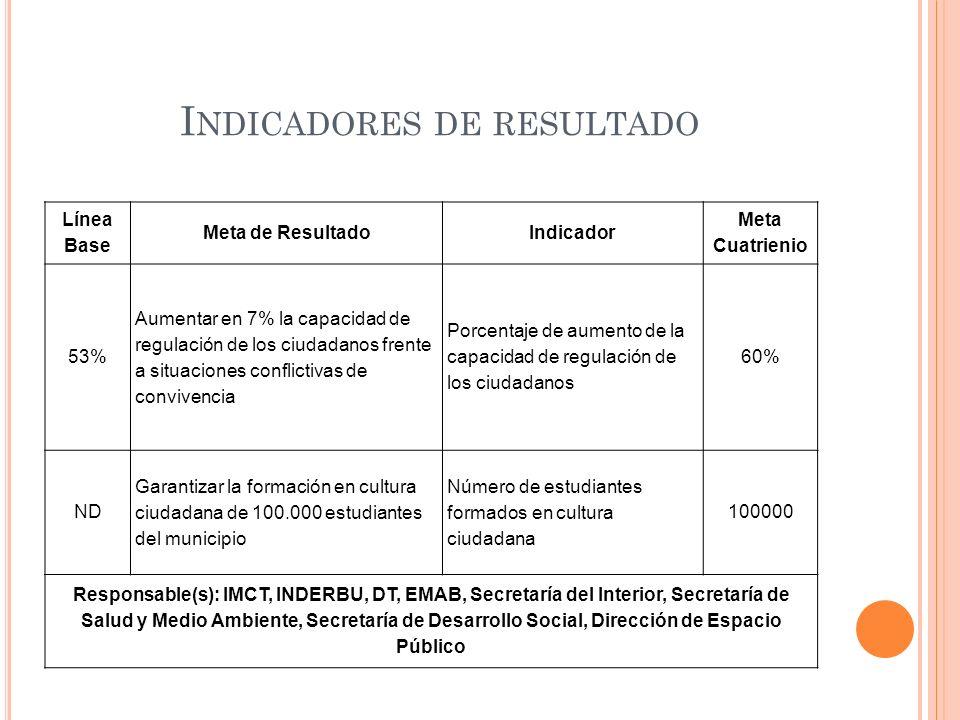 I NDICADORES DE RESULTADO Línea Base Meta de ResultadoIndicador Meta Cuatrienio 53% Aumentar en 7% la capacidad de regulación de los ciudadanos frente