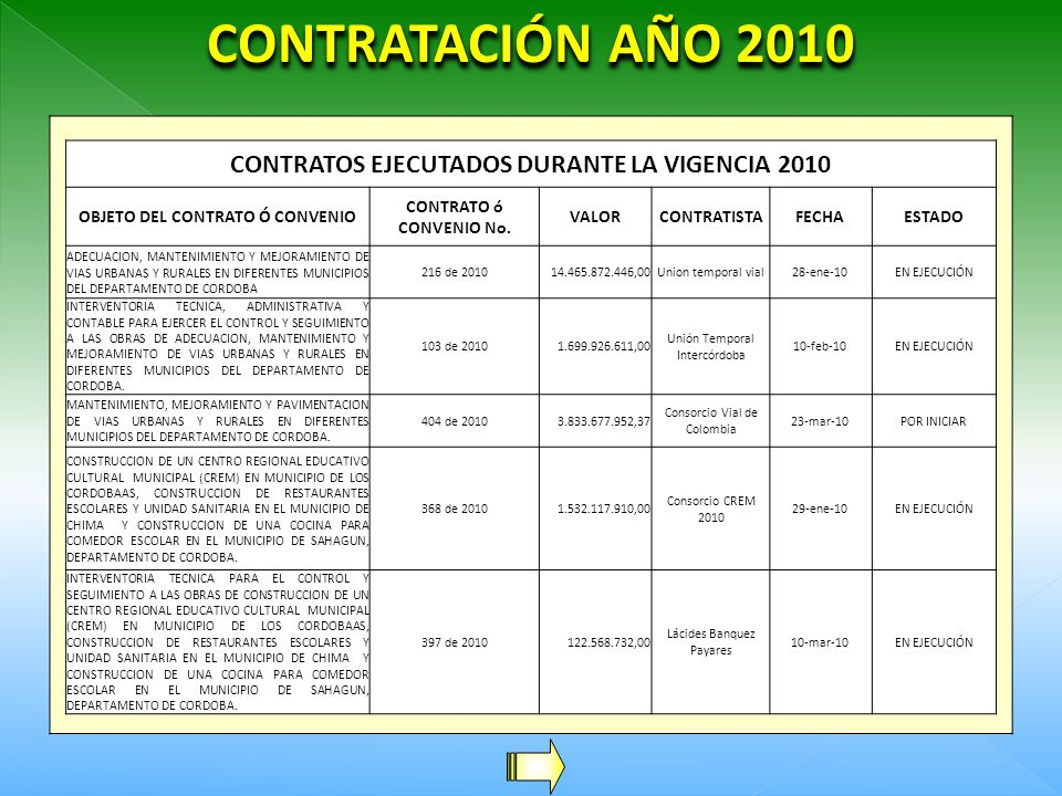 CUADRO DE RESUMEN CONTRATACIÓN 2009 INFRAESTRUCTURA VIAL13.751.598.705,23 INFRAESTRUCTURA EDUCATIVA6.944.574.621,00 INFRAESTRUCTURA ELÉCTRICA6.500.665