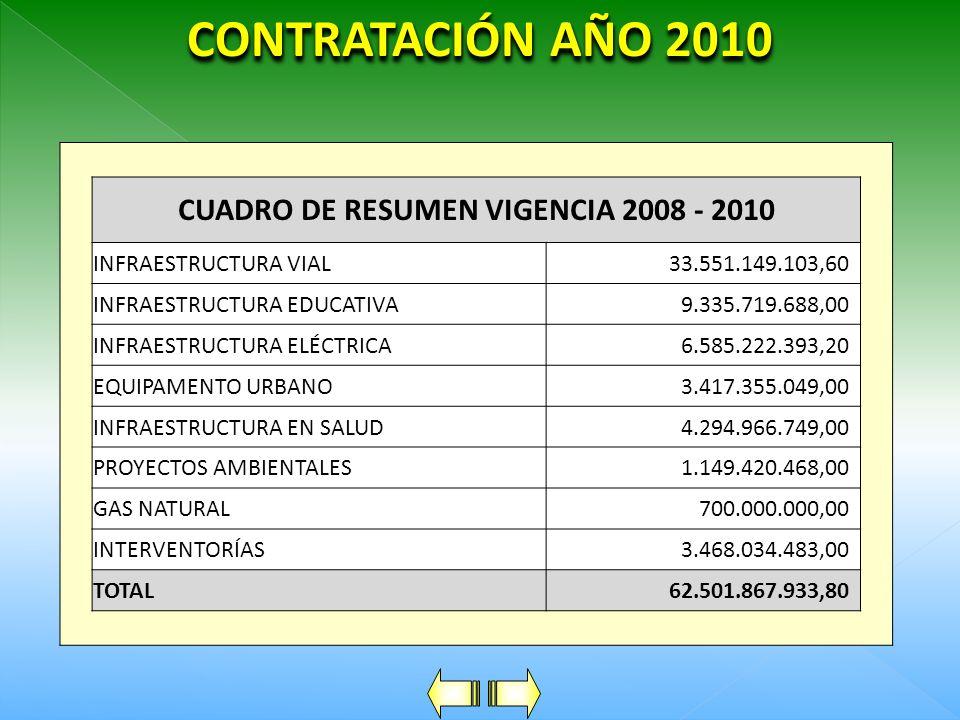 CONTRATACIÓN AÑO 2010 CUADRO DE RESUMEN CONTRATACIÓN 2010 INFRAESTRUCTURA VIAL18.299.550.398,37 INFRAESTRUCTURA EDUCATIVA1.532.117.910,00 INFRAESTRUCT