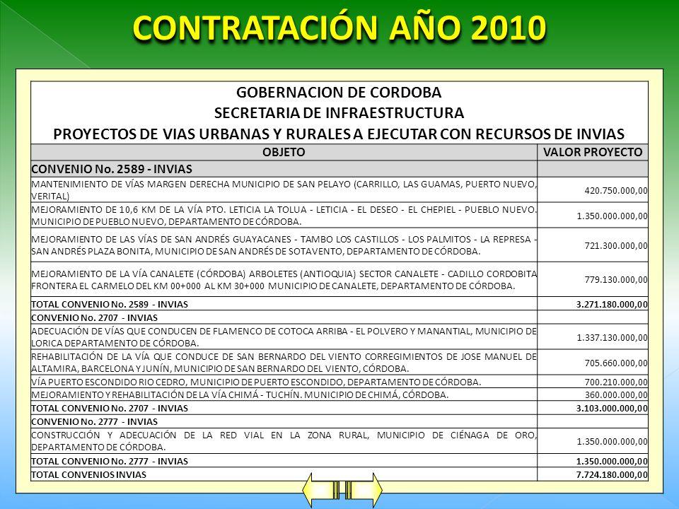 CONTRATACIÓN AÑO 2010 CUADRO DE RESUMEN VIGENCIA 2008 - 2010 INFRAESTRUCTURA VIAL33.551.149.103,60 INFRAESTRUCTURA EDUCATIVA9.335.719.688,00 INFRAESTR