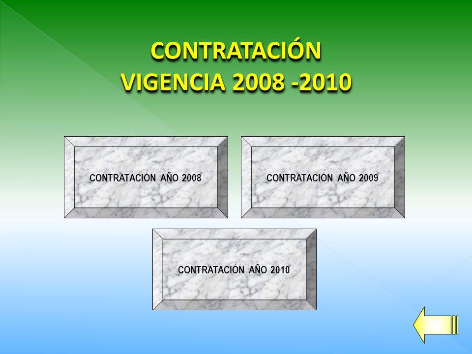 CONTRATACIÓN AÑO 2010 CUADRO DE RESUMEN CONTRATACIÓN 2010 INFRAESTRUCTURA VIAL18.299.550.398,37 INFRAESTRUCTURA EDUCATIVA1.532.117.910,00 INFRAESTRUCTURA ELÉCTRICA0,00 EQUIPAMENTO URBANO0,00 INFRAESTRUCTURA EN SALUD0,00 PROYECTOS AMBIENTALES0,00 GAS NATURAL0,00 INTERVENTORÍAS1.822.495.343,00 TOTAL21.654.163.651,37