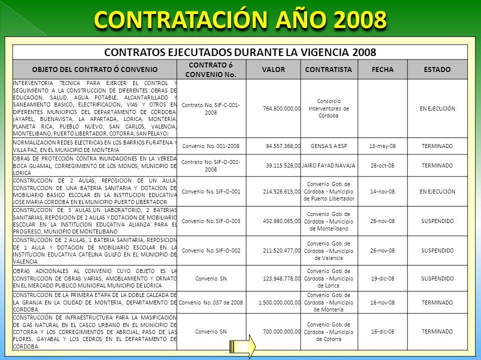 CONTRATOS EJECUTADOS DURANTE LA VIGENCIA 2008 OBJETO DEL CONTRATO Ó CONVENIO CONTRATO ó CONVENIO No.