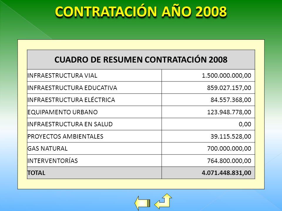CUADRO DE RESUMEN CONTRATACIÓN 2008 INFRAESTRUCTURA VIAL1.500.000.000,00 INFRAESTRUCTURA EDUCATIVA859.027.157,00 INFRAESTRUCTURA ELÉCTRICA84.557.368,00 EQUIPAMENTO URBANO123.948.778,00 INFRAESTRUCTURA EN SALUD0,00 PROYECTOS AMBIENTALES39.115.528,00 GAS NATURAL700.000.000,00 INTERVENTORÍAS764.800.000,00 TOTAL4.071.448.831,00