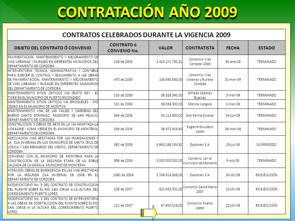 CONTRATACIÓN AÑO 2009 CONTRATOS CELEBRADOS DURANTE LA VIGENCIA 2009 OBJETO DEL CONTRATO Ó CONVENIO CONTRATO ó CONVENIO No.