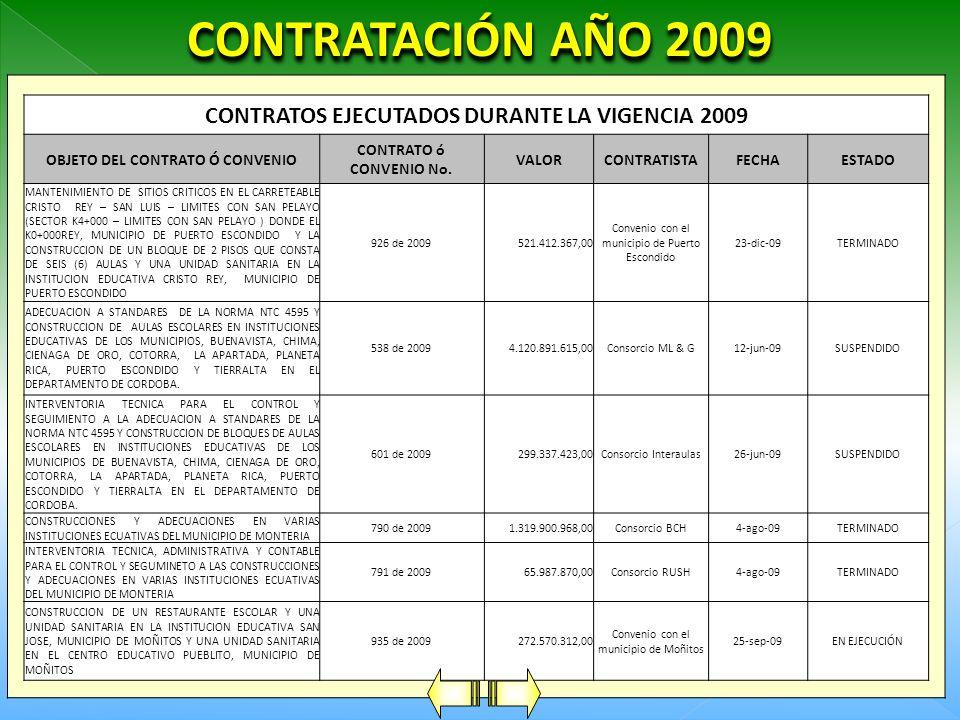 CONTRATACIÓN AÑO 2009 CONTRATOS CELEBRADOS DURANTE LA VIGENCIA 2009 OBJETO DEL CONTRATO Ó CONVENIO CONTRATO ó CONVENIO No. VALORCONTRATISTAFECHAESTADO