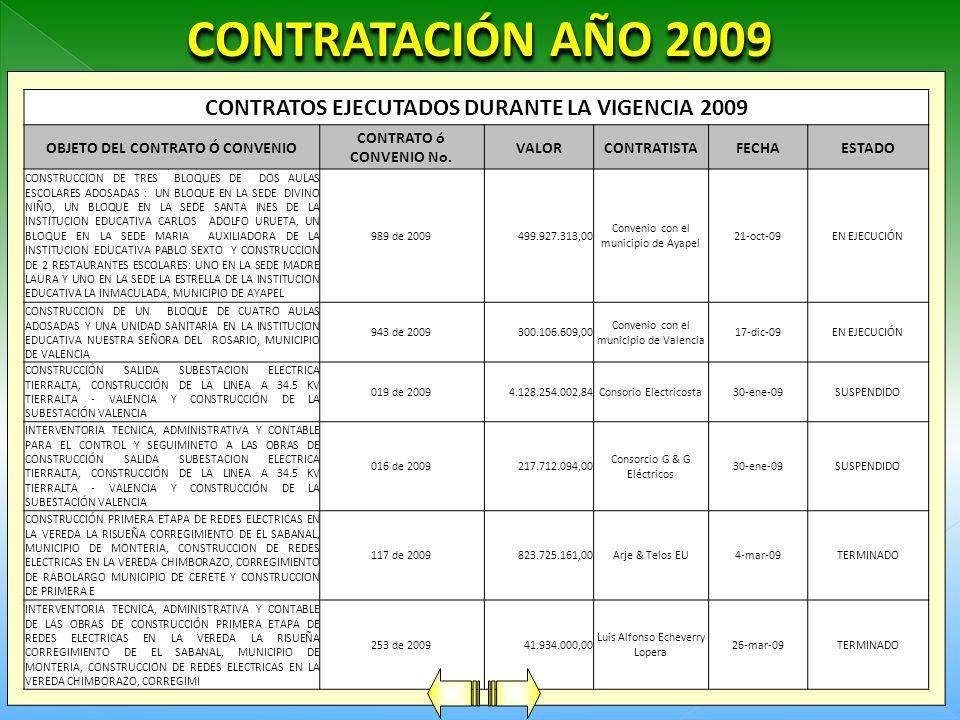 SUBESTACIONES ELÉCTRICAS No.PROYECTOVALOR 1 CONSTRUCCION DE LA LINEA A 34.5 KVA LORICA-MOMIL Y CONSTRUCION DE LA SUBESTACION MOMIL EN EL DEPARTAMENTO DE CORDOBA 4.294.491.168 2 CONSTRUCCION DE LA LINEA A 34.5 KVA SAN BERNARDO DEL VIENTO–MOÑITOS Y CONSTRUCION DE LA SUBESTACION MOÑITOS EN EL DEPARTAMENTO DE CORDOBA 2.934.136.491 3 CONSTRUCCION DE LA LINEA A 34.5 KVA CERETE–SAN CARLOS Y CONSTRUCION DE LA SUBESTACION SAN CARLOS EN EL DEPARTAMENTO DE CORDOBA 2.535.055.419 TOTAL9.763.683.078 CONTRATACIÓN AÑO 2010
