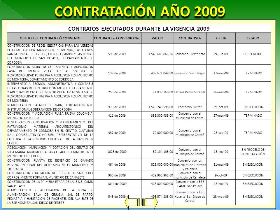 CONTRATOS EJECUTADOS DURANTE LA VIGENCIA 2009 OBJETO DEL CONTRATO Ó CONVENIOCONTRATO ó CONVENIO No.VALORCONTRATISTAFECHAESTADO CONSTRUCCION DE REDES ELECTRICAS PARA LAS VEREDAS EL LATAL, GALILEA, MORROCOY, EL MUNDO, LAS FLORES, SANTA ROSA - EL DIVIDIVI, FLOR DEL CAMPO Y LAS LOMAS DEL MUNICIPIO DE SAN PELAYO, DEPARTAMENTO DE CORDOBA 593 de 20091.548.685.861,36Consorcio Electrificar24-jun-09SUSPENDIDO CONSTRUCCIÓN MURO DE CERRAMIENTO Y ADECUACION CASA DEL MENOR VILLA LUZ AL SISTEMA DE RESPONSABILIDAD PENAL PARA ADOLESCENTES, MUNICIPIO DE MONTERIA, DEPARTAMENTO DE CORDOBA 138 de 2009408.671.048,00Consorcio Vivir Mejor17-mar-09TERMINADO INTERVENTORIA TECNICA, ADMINISTRATIVA Y CONTABLE DE LAS OBRAS DE CONSTRUCCIÓN MURO DE CERRAMIENTO Y ADECUACION CASA DEL MENOR VILLA LUZ AL SISTEMA DE RESPONSABILIDAD PENAL PARA ADOLESCENTES, MUNICIPIO DE MONTERIA 255 de 200921.838.160,00Tatiana Petro Miranda26-mar-09TERMINADO REMODELACION PALACIO DE NAIN, FORTALECIMIENTO INSTITUCIONAL GOBERNACION DE CORDOBA 979 de 20091.520.240.595,00Consorcio Licitar21-oct-09EN EJECUCIÓN CONSTRUCCION Y ADEUACION PLAZA NUEVA COLOMBIA, MUNICIPIO DE LORICA 411 de 2009383.300.433,00 Convenio con el municipio de Lorica 27-mar-09TERMINADO RESTAURACION CONSERVACION Y MANTENIMIENTO DEL PATRIMONIO MATERIAL ARQUITECTONICO DEL DEPARTAMENTO DE CORDOBA EN EL CENTRO CULTURAL RAUL GOMEZ JATIN COMO BIEN REPRESENTATIVO DE LA CULTURA Y PATRIMONIO CULTURAL DE LA NACION EN CERETE 937 de 200970.000.000,00 Convenio con el municipio de Cereté 28-sep-09TERMINADO ADECUACION, AMPLIACION Y DOTACION DEL CENTRO DE VIDA MARIA AUXILIADORA PARA EL ADULTO MAYOR, EN EL MUNICIPIO DE CERETE; 1025 de 200982.194.195,00 Convenio con el municipio de Cereté 13-nov-09 EN PROCESO DE CONTRATACIÓN CONSTRUCCION PLANTA DE BENEFICIO DE GANADO BOVINO REGIONAL DEL ALTO SINU EN EL MUNICIPIO DE TIERRALTA 464 de 2009829.000.000,00 Convenio con los municipios de Tierralta y Valencia 31-mar-09EN EJECUCIÓN CONSTRUCCION Y DOTACION DEL PUESTO DE SALUD DEL CORR