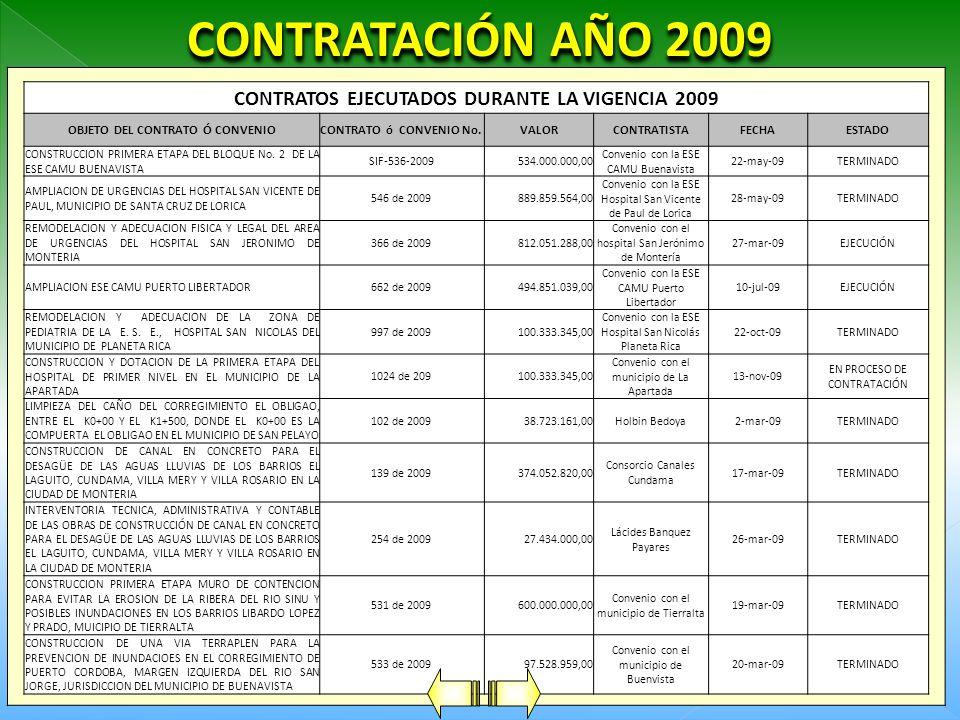 CONTRATOS EJECUTADOS DURANTE LA VIGENCIA 2009 OBJETO DEL CONTRATO Ó CONVENIOCONTRATO ó CONVENIO No.VALORCONTRATISTAFECHAESTADO CONSTRUCCION PRIMERA ETAPA DEL BLOQUE No.