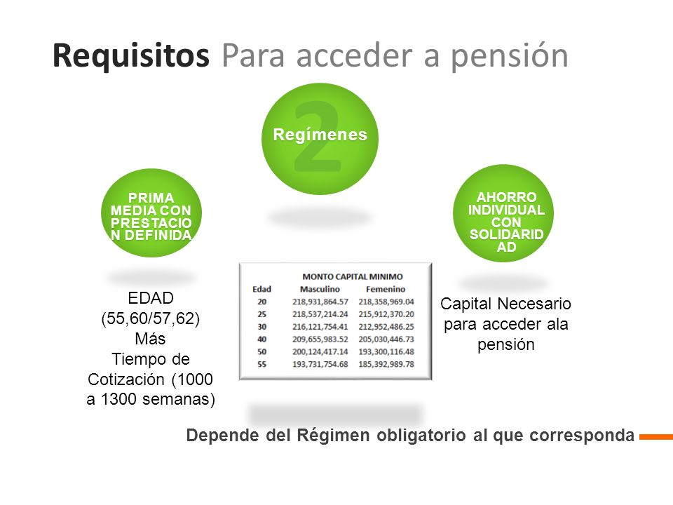 Requisitos Para acceder a pensión Depende del Régimen obligatorio al que corresponda 2Regímenes AHORRO INDIVIDUAL CON SOLIDARID AD PRIMA MEDIA CON PRESTACIO N DEFINIDA EDAD (55,60/57,62) Más Tiempo de Cotización (1000 a 1300 semanas) Capital Necesario para acceder ala pensión