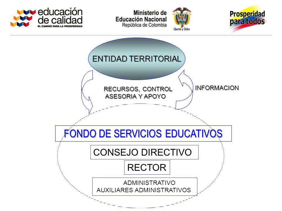 CONSEJO DIRECTIVO RECTOR ADMINISTRATIVO AUXILIARES ADMINISTRATIVOS FONDO DE SERVICIOS EDUCATIVOS ENTIDAD TERRITORIAL RECURSOS, CONTROL RECURSOS, CONTR