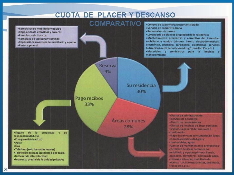 CUOTA DE PLACER Y DESCANSO COMPARATIVO 26