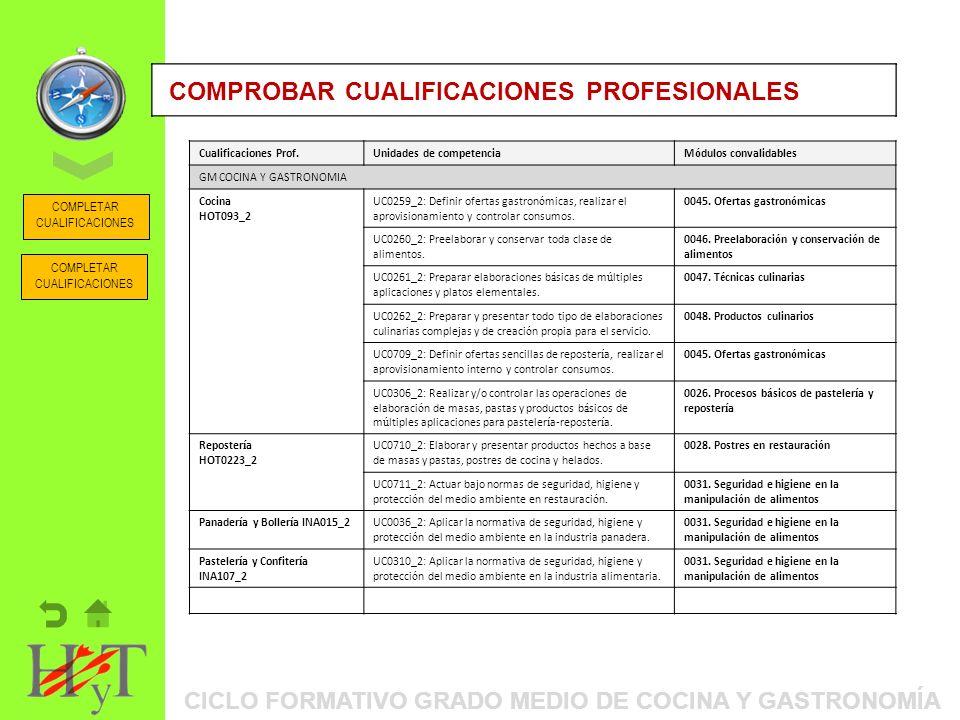 ORIENTACIÓN PROFESIONAL: ITINERARIOS FORMATIVOS COMPROBAR CUALIFICACIONES PROFESIONALES CICLO FORMATIVO GRADO MEDIO DE COCINA Y GASTRONOMÍA COMPLETAR CUALIFICACIONES Cualificaciones Prof.Unidades de competenciaM ó dulos convalidables GM COCINA Y GASTRONOMIA Cocina HOT093_2 UC0259_2: Definir ofertas gastron ó micas, realizar el aprovisionamiento y controlar consumos.