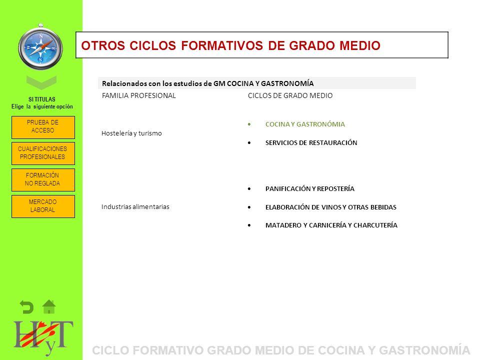 ORIENTACIÓN PROFESIONAL: ITINERARIOS FORMATIVOSOTROS CICLOS FORMATIVOS DE GRADO MEDIO Relacionados con los estudios de GM COCINA Y GASTRONOMÍA FAMILIA PROFESIONALCICLOS DE GRADO MEDIO Hostelería y turismo COCINA Y GASTRONÓMIA SERVICIOS DE RESTAURACIÓN Industrias alimentarias PANIFICACIÓN Y REPOSTERÍA ELABORACIÓN DE VINOS Y OTRAS BEBIDAS MATADERO Y CARNICERÍA Y CHARCUTERÍA CICLO FORMATIVO GRADO MEDIO DE COCINA Y GASTRONOMÍA PRUEBA DE ACCESO CUALIFICACIONES PROFESIONALES FORMACIÓN NO REGLADA SI TITULAS Elige la siguiente opción MERCADO LABORAL