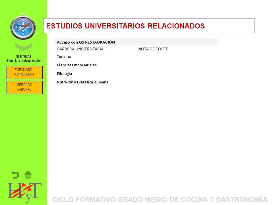 ORIENTACIÓN PROFESIONAL: ITINERARIOS FORMATIVOSESTUDIOS UNIVERSITARIOS RELACIONADOS Acceso con GS RESTAURACIÓN CARRERA UNIVERSITARIANOTA DE CORTE Turismo Ciencias Empresariales Filología Nutrición y Dietética Humana CICLO FORMATIVO GRADO MEDIO DE COCINA Y GASTRONOMÍA FORMACIÓN NO REGLADA SI TITULAS Elige la siguiente opción MERCADO LABORAL