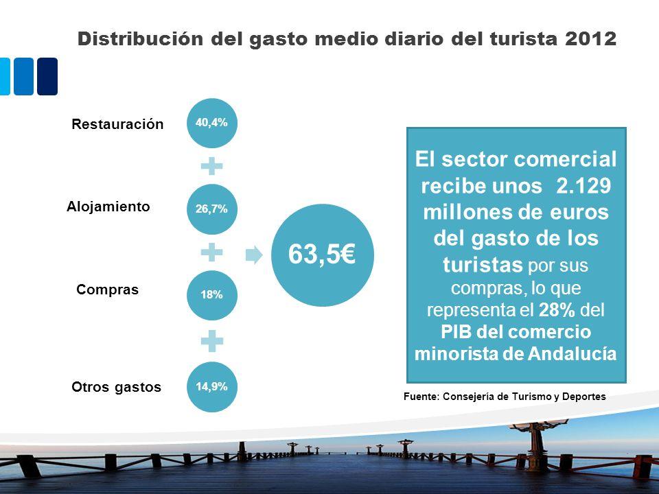 Distribución del gasto medio diario del turista 2012 Restauración Alojamiento Compras Otros gastos El sector comercial recibe unos 2.129 millones de e
