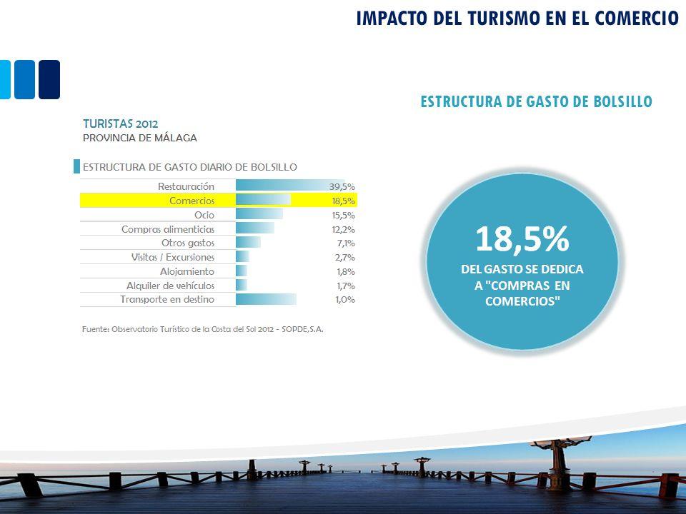 IMPACTO DEL TURISMO EN EL COMERCIO ESTRUCTURA DE GASTO DE BOLSILLO